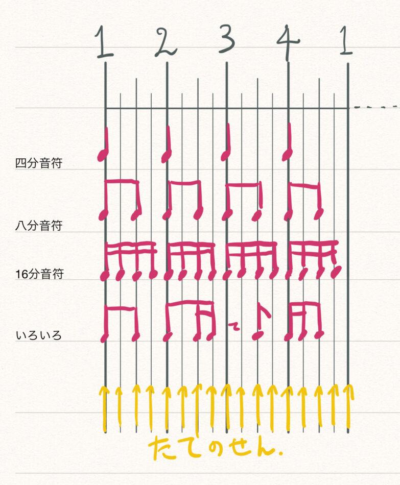 リズムの縦の線の解説図