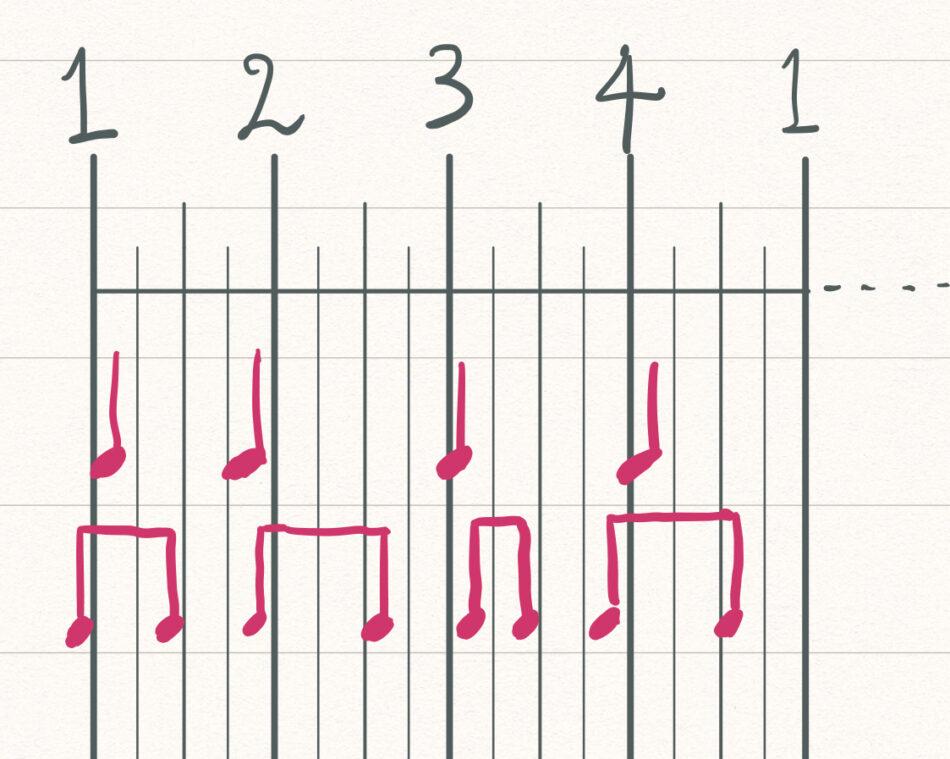 リズムの縦の線が合っていない図例